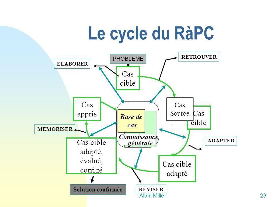 Le cycle du RàPC Cas cible Cas appris adapté, évalué, corrigé adapté