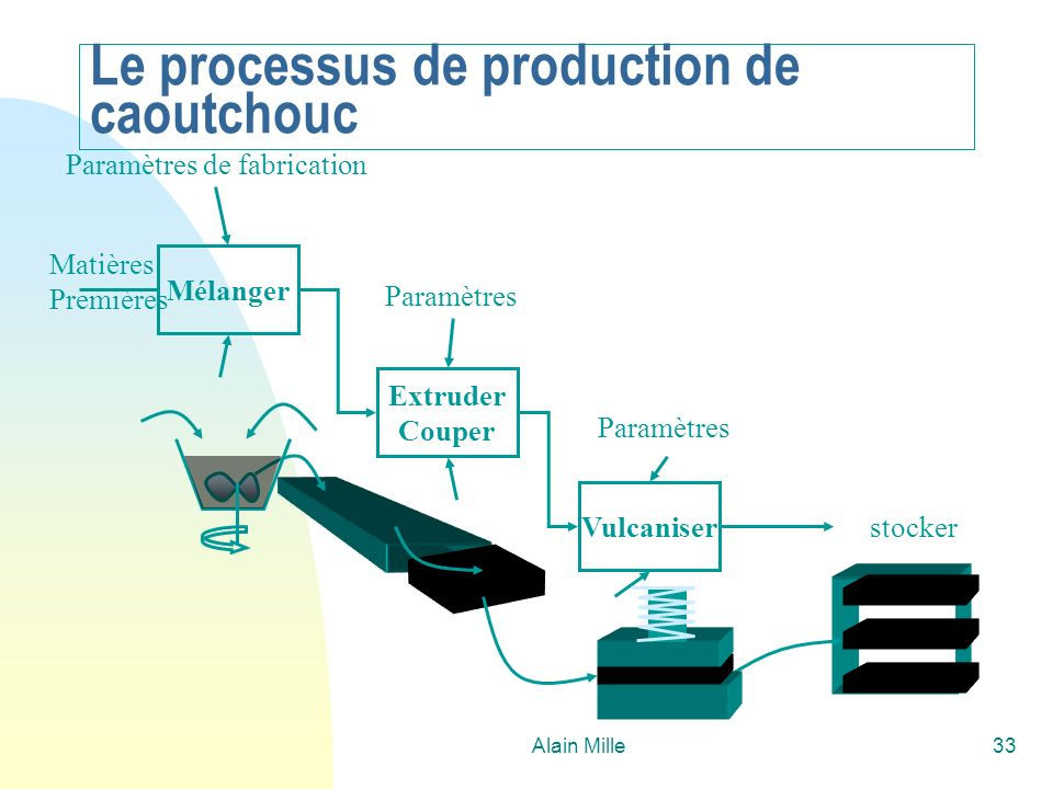Le processus de production de caoutchouc