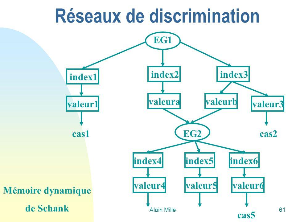 Réseaux de discrimination