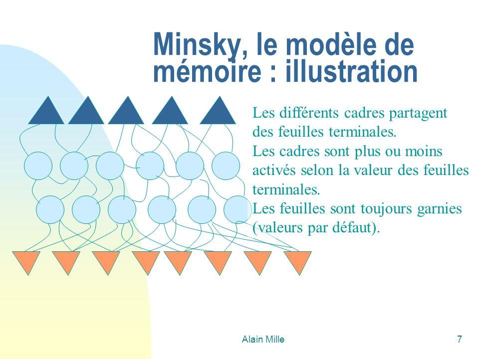 Minsky, le modèle de mémoire : illustration