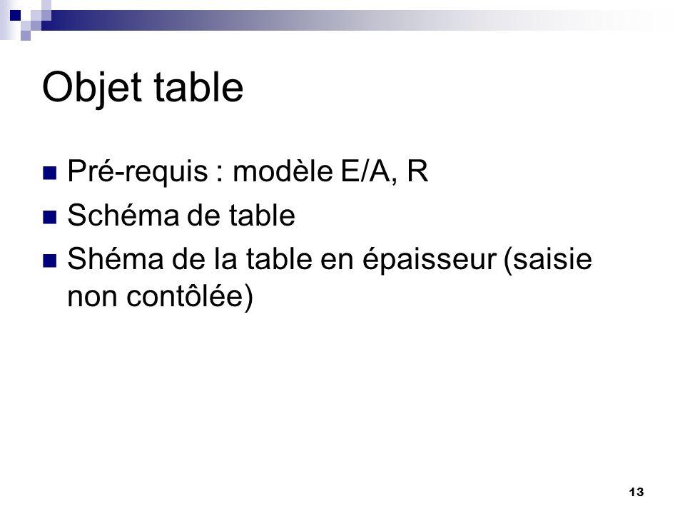 Objet table Pré-requis : modèle E/A, R Schéma de table
