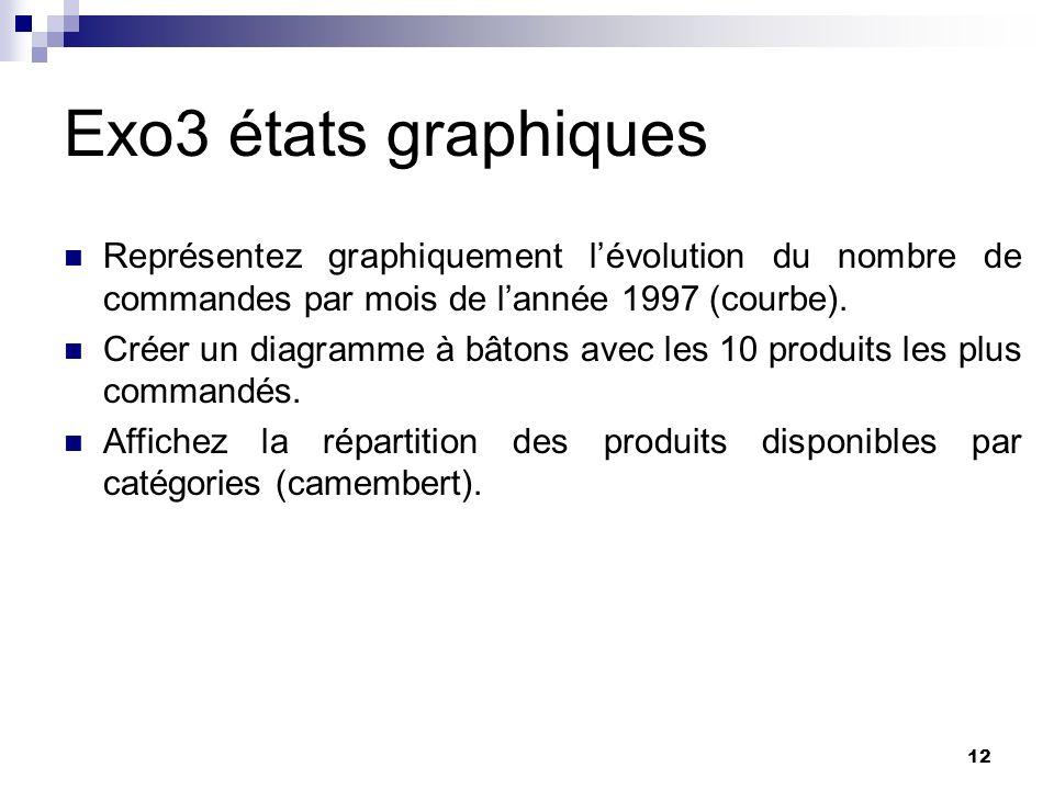Exo3 états graphiques Représentez graphiquement l'évolution du nombre de commandes par mois de l'année 1997 (courbe).