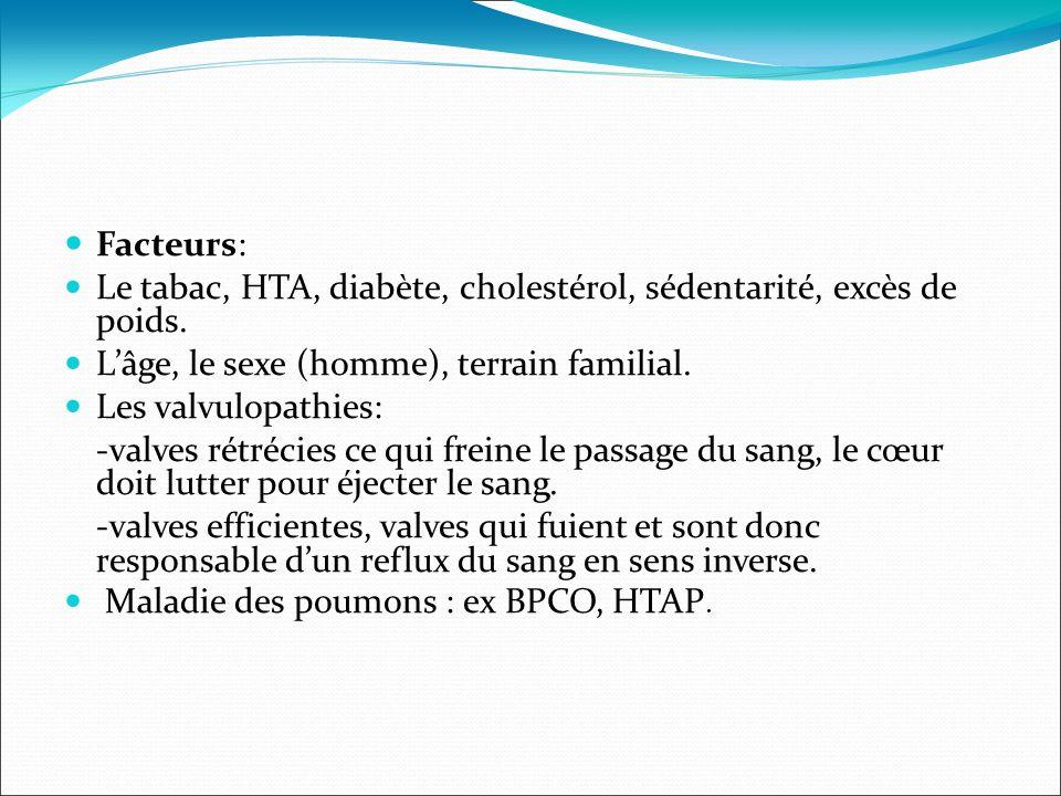 Facteurs: Le tabac, HTA, diabète, cholestérol, sédentarité, excès de poids. L'âge, le sexe (homme), terrain familial.