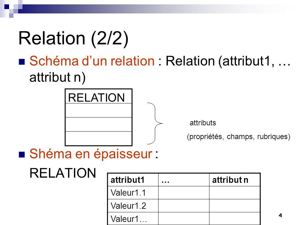 Relation (2/2) Schéma d'un relation : Relation (attribut1, … attribut n) Shéma en épaisseur : RELATION.