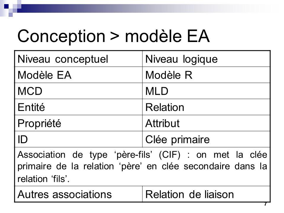 Conception > modèle EA
