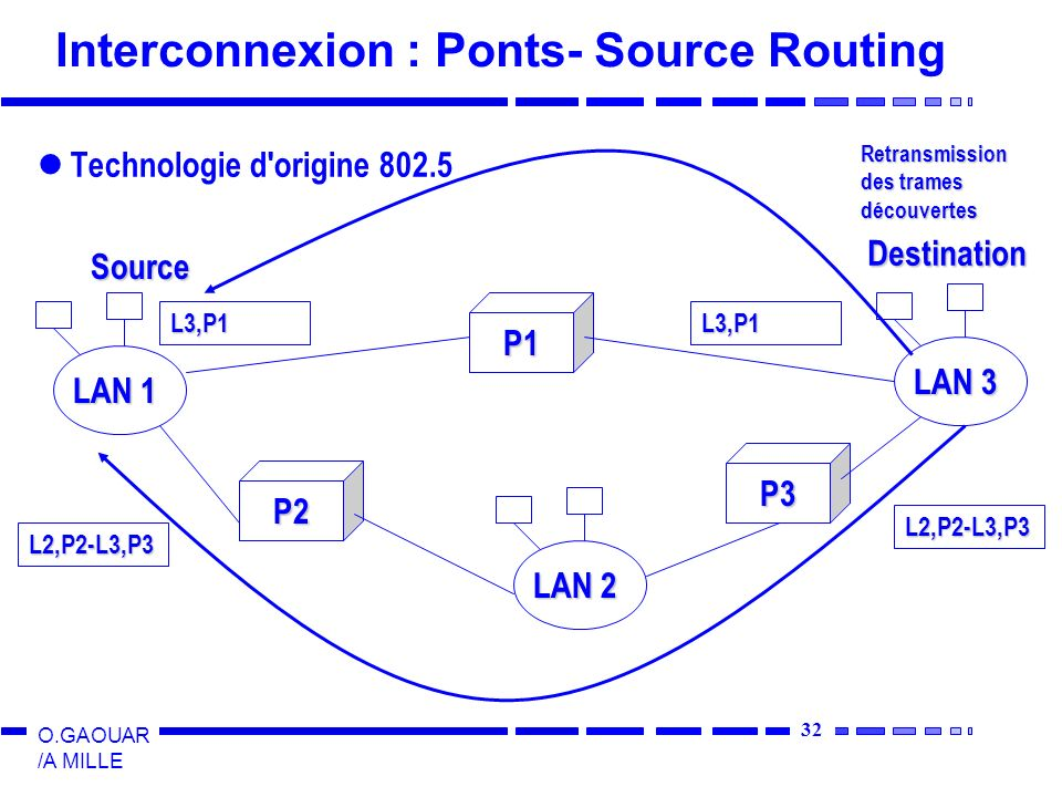 Interconnexion : Ponts- Source Routing