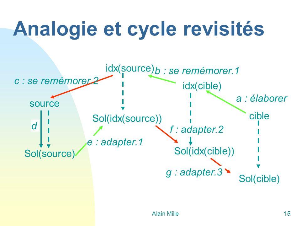 Analogie et cycle revisités