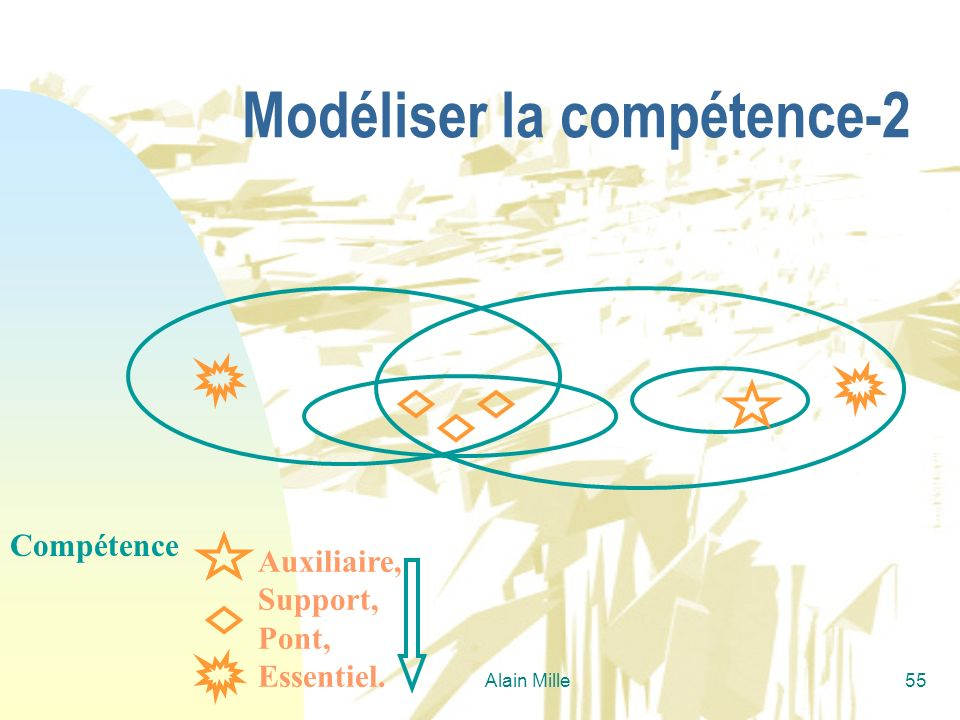 Modéliser la compétence-2