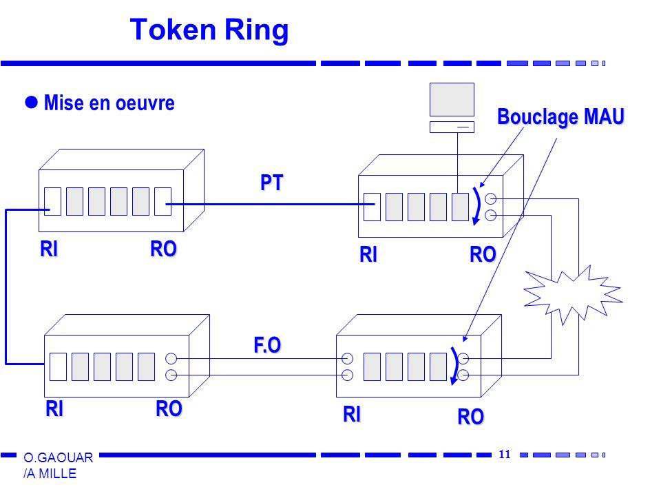Token Ring Mise en oeuvre Bouclage MAU RI RO PT RI RO F.O RI RO RI RO