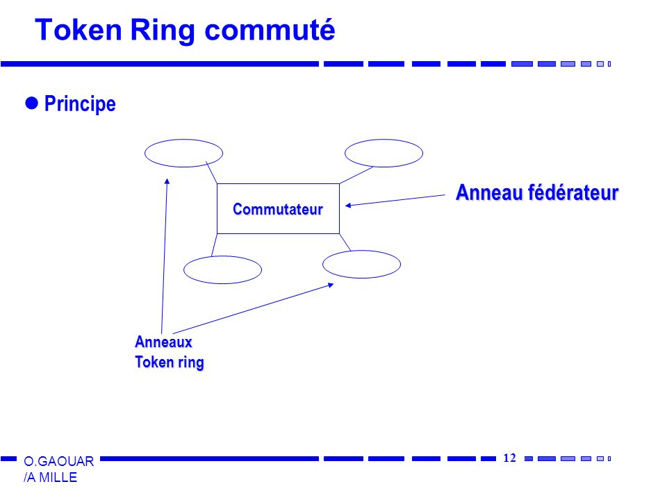 Token Ring commuté Principe Anneau fédérateur Commutateur