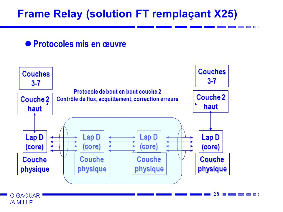 Frame Relay (solution FT remplaçant X25)