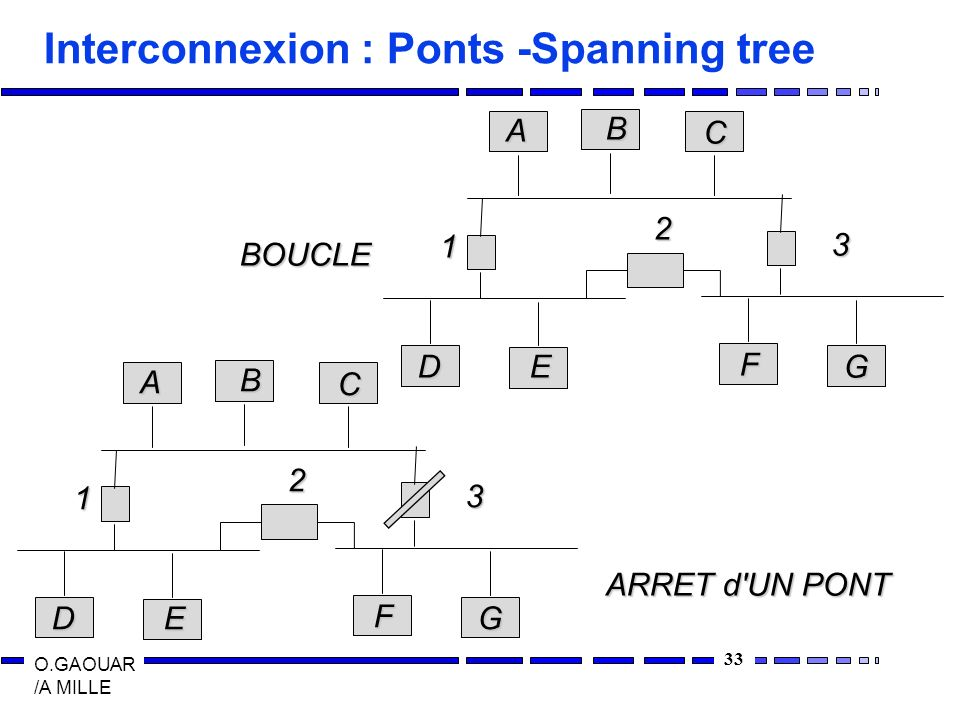 Interconnexion : Ponts -Spanning tree