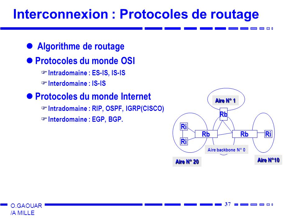 Interconnexion : Protocoles de routage
