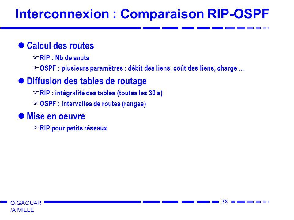 Interconnexion : Comparaison RIP-OSPF