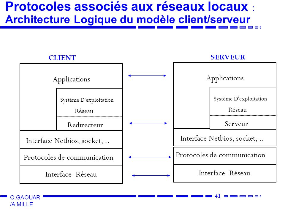 Protocoles associés aux réseaux locaux : Architecture Logique du modèle client/serveur