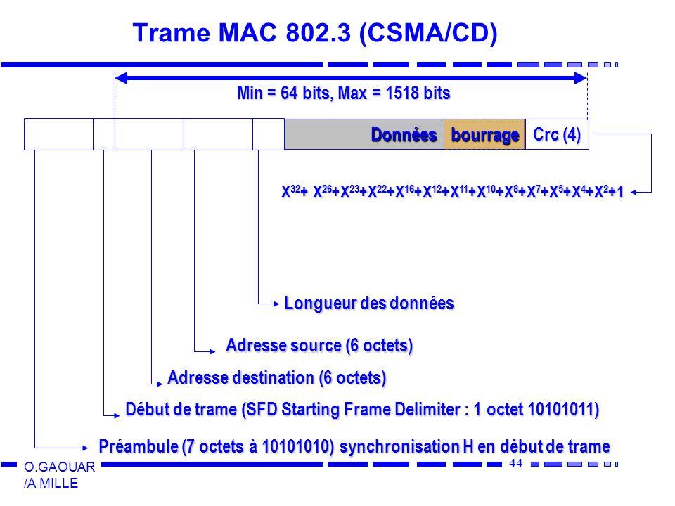 Trame MAC 802.3 (CSMA/CD) Min = 64 bits, Max = 1518 bits