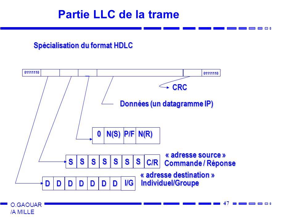 Partie LLC de la trame Spécialisation du format HDLC D I/G CRC