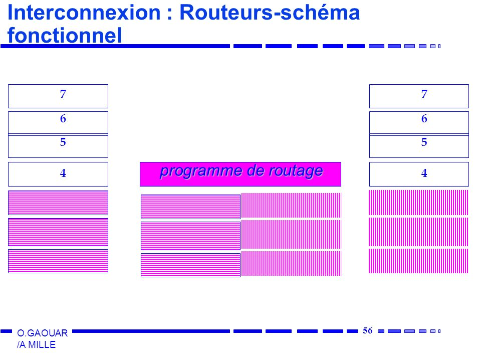 Interconnexion : Routeurs-schéma fonctionnel