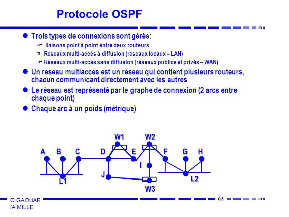 Protocole OSPF Trois types de connexions sont gérés: