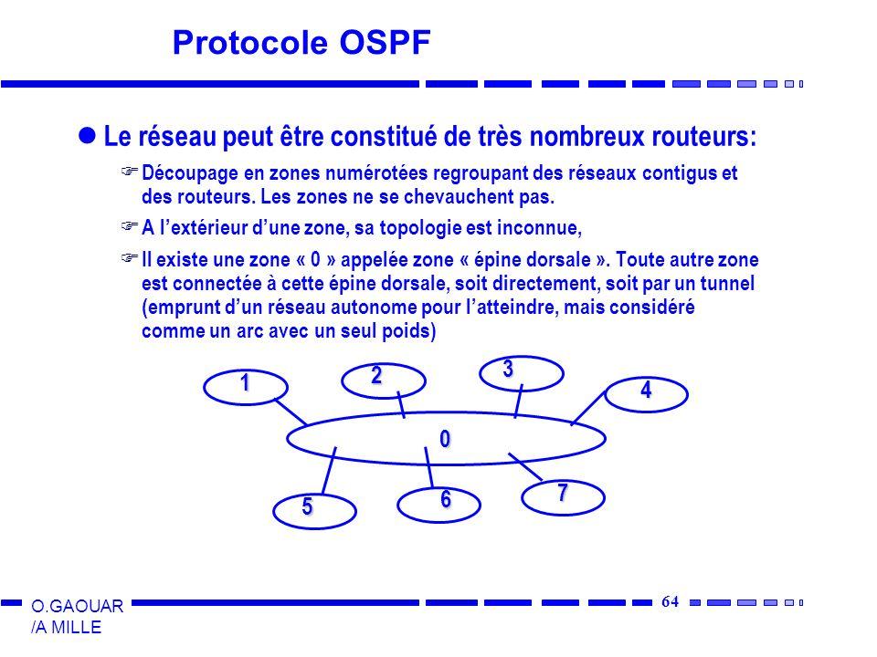 Protocole OSPF Le réseau peut être constitué de très nombreux routeurs:
