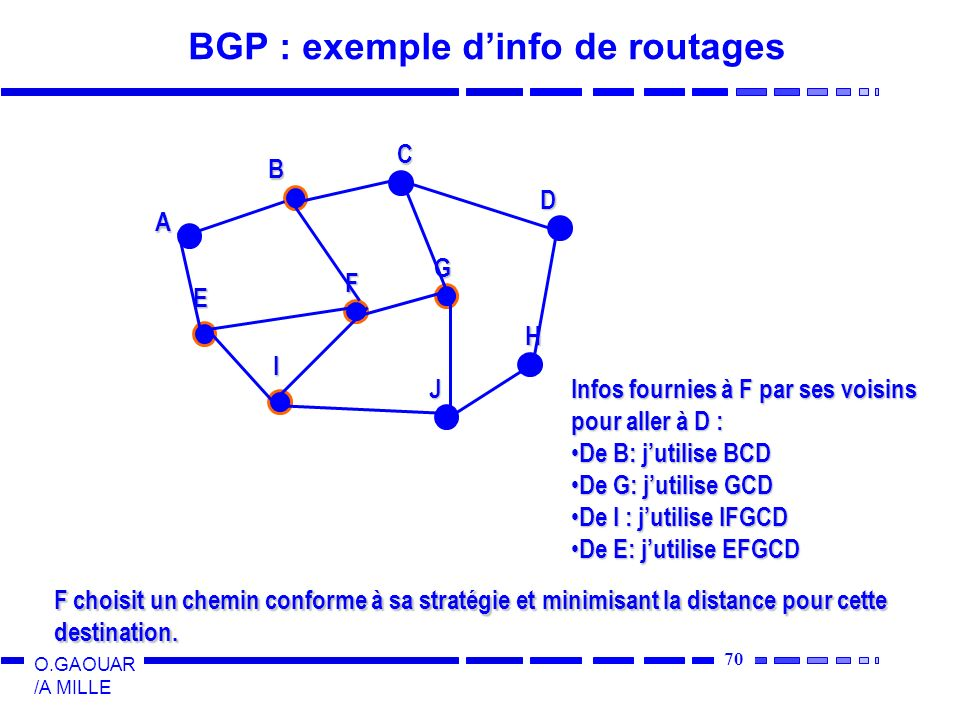 BGP : exemple d'info de routages