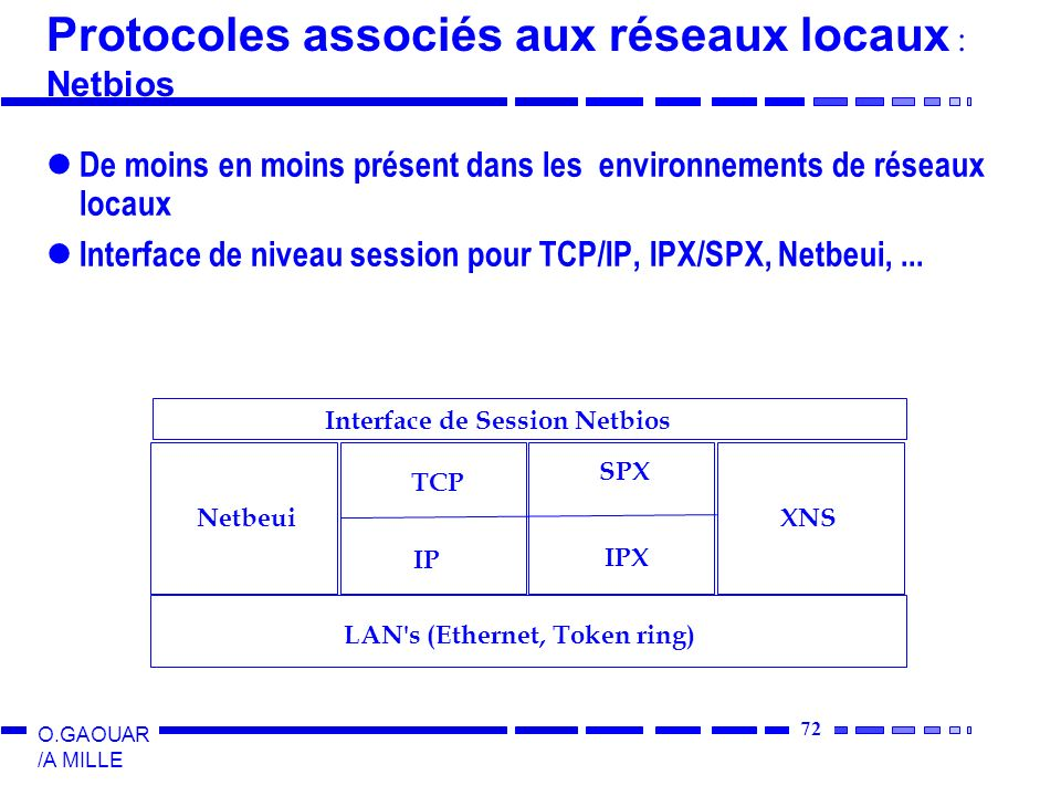 Protocoles associés aux réseaux locaux :