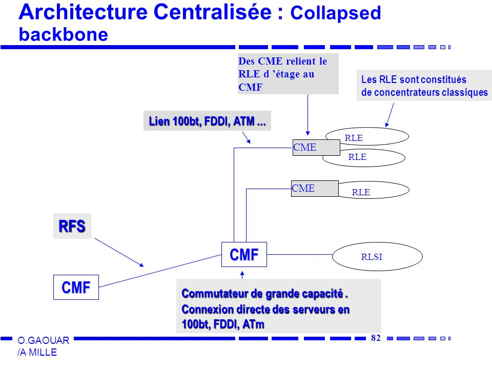 Architecture Centralisée : Collapsed backbone