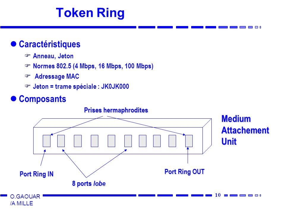 Token Ring Caractéristiques Composants Medium Attachement Unit