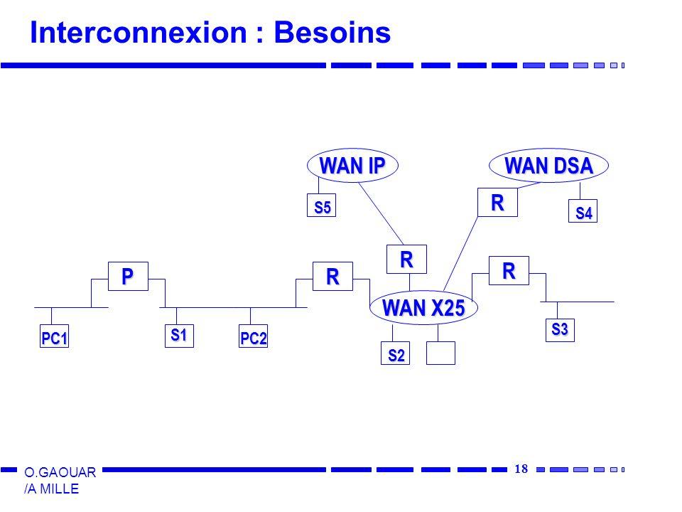 Interconnexion : Besoins