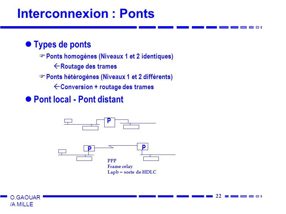 Interconnexion : Ponts