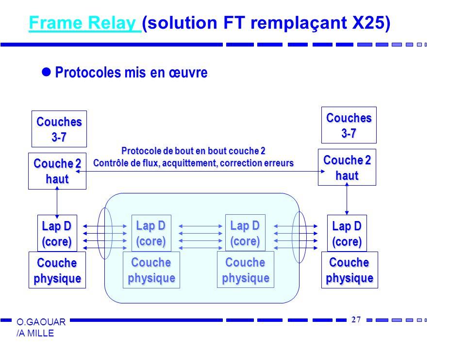 Frame Relay (solution FT remplaçant X25)