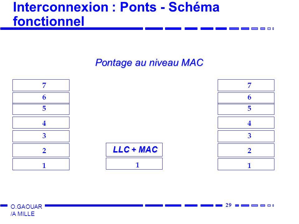 Interconnexion : Ponts - Schéma fonctionnel