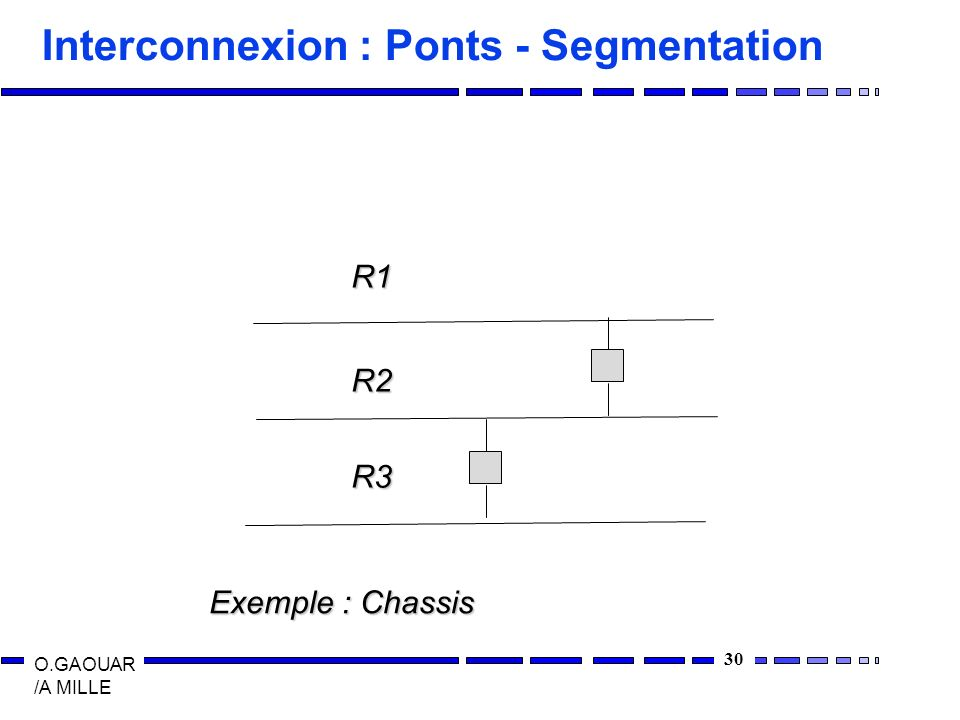 Interconnexion : Ponts - Segmentation
