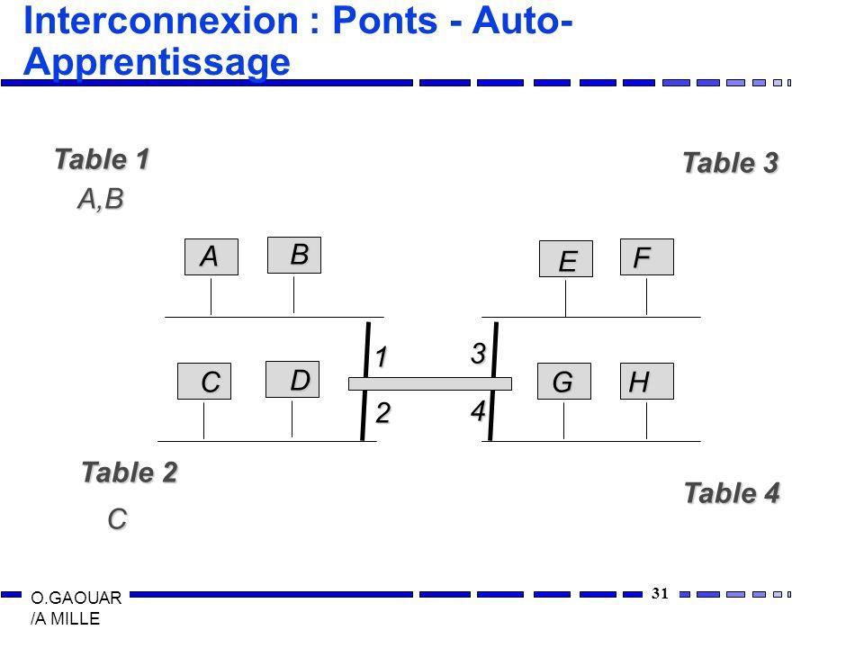 Interconnexion : Ponts - Auto-Apprentissage