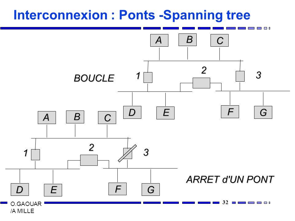 Interconnexion : Ponts -Spanning tree
