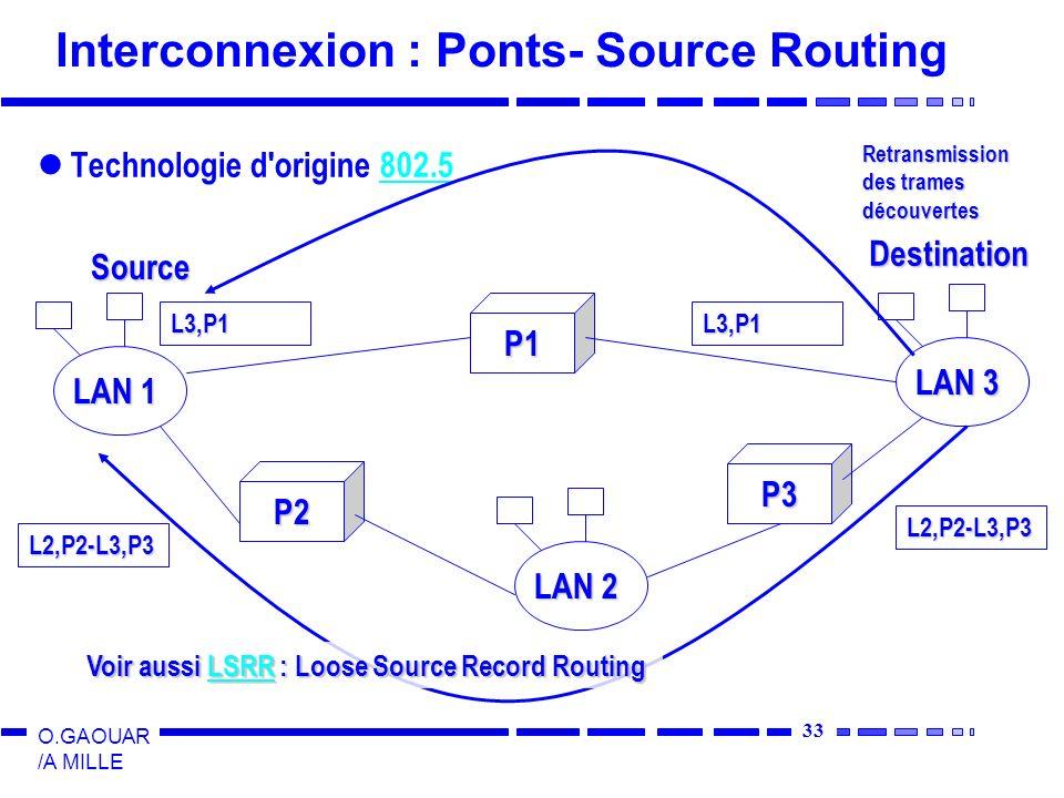 Interconnexion : Ponts- Source Routing