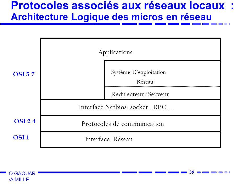 Protocoles associés aux réseaux locaux : Architecture Logique des micros en réseau