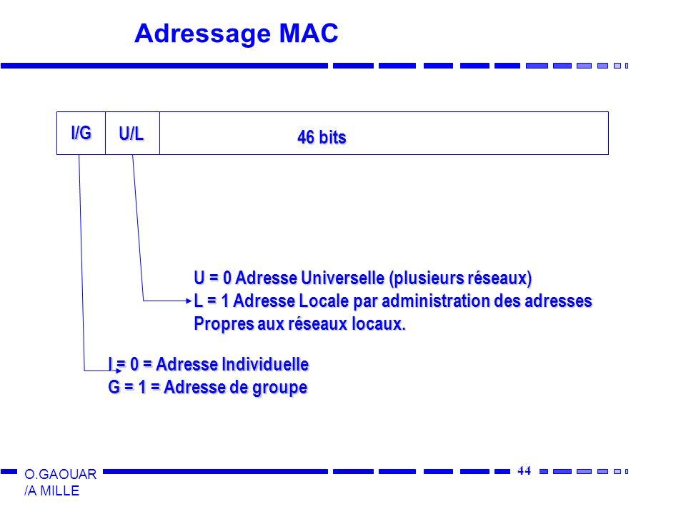 Adressage MAC I/G U/L 46 bits
