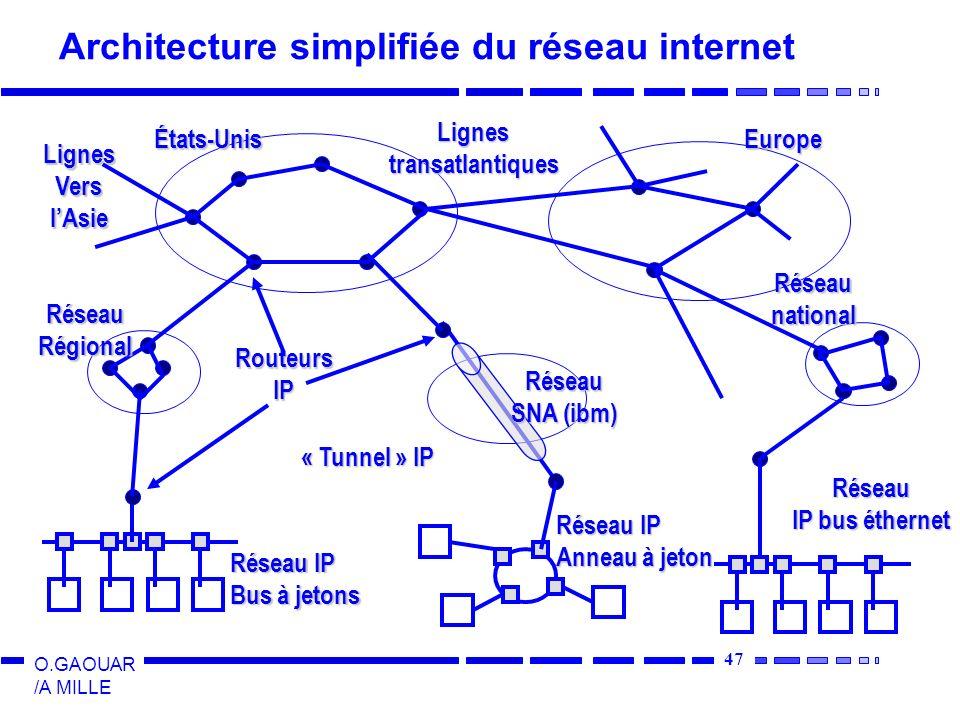 Architecture simplifiée du réseau internet