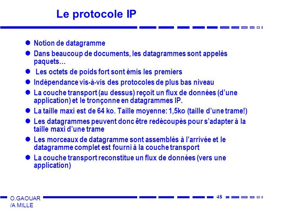 Le protocole IP Notion de datagramme