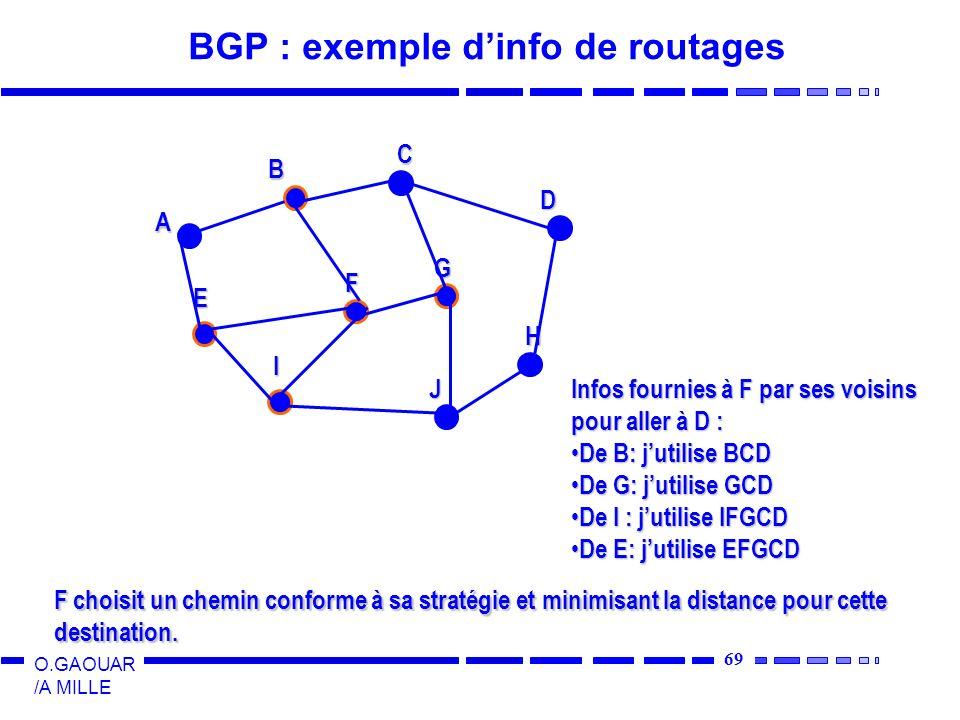 BGP : exemple d'info de routages