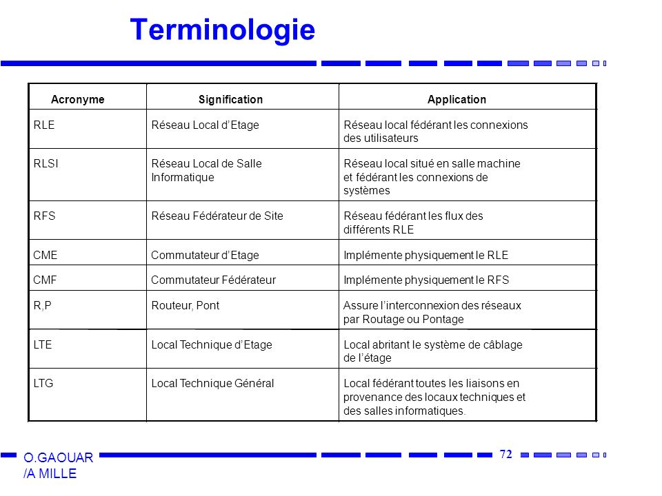 Terminologie Acronyme Signification Application RLE