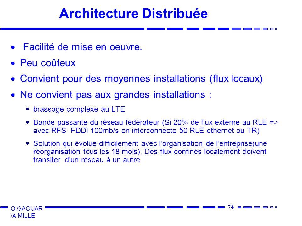 Architecture Distribuée