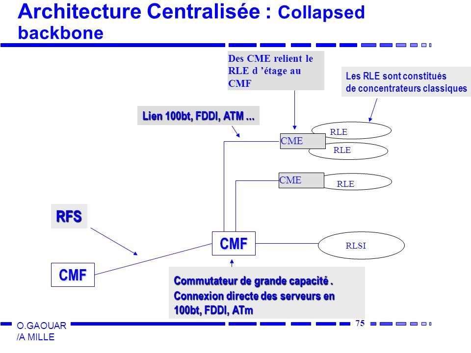 Architecture Centralisée : Collapsed backbone