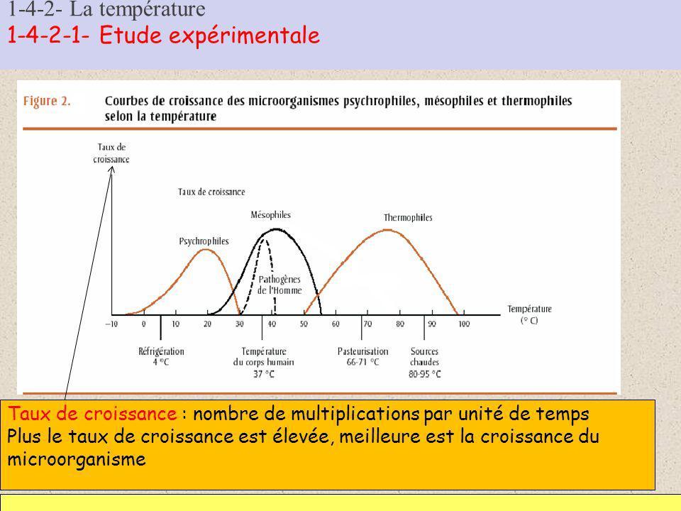 1-4-2- La température 1-4-2-1- Etude expérimentale