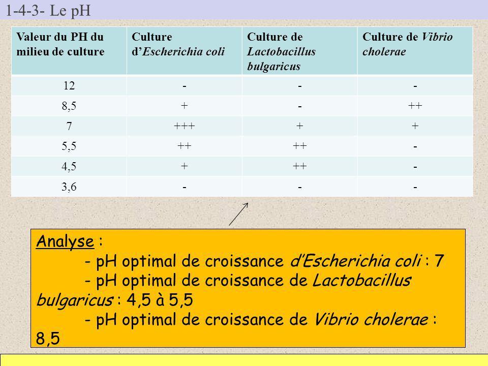 - pH optimal de croissance d'Escherichia coli : 7