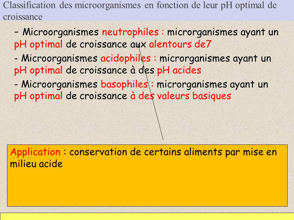 Classification des microorganismes en fonction de leur pH optimal de croissance