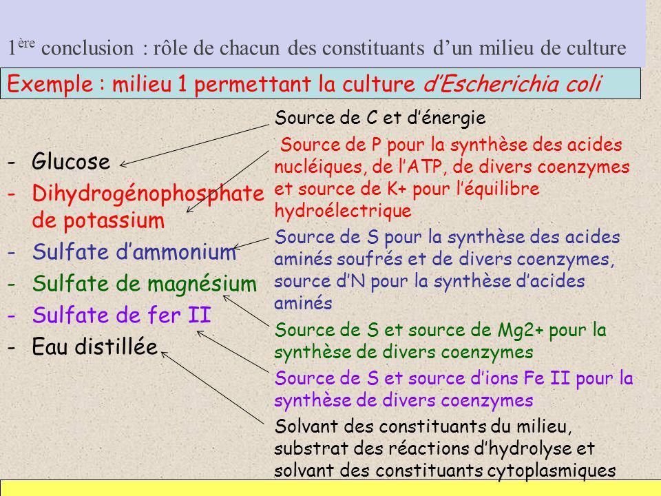 Exemple : milieu 1 permettant la culture d'Escherichia coli