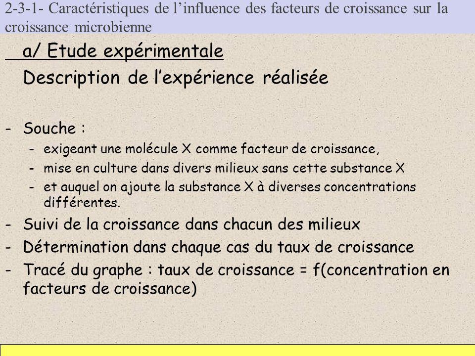 a/ Etude expérimentale Description de l'expérience réalisée