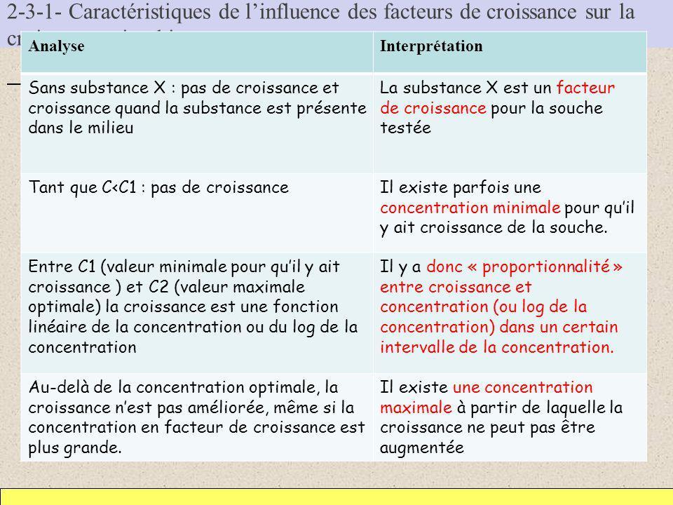a/ Etude expérimentale Analyse et interprétation